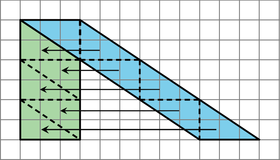 A shaded parallelogram drawn on a grid, with a base of three units angled sides that decline 6 vertical units over 9 horizontal units. The parallelogram is divided by dashed segments into six equal right triangles, triangle has one side that is 2 units and another that is 3 units. Arrows extend to the left from each of the lower 5 triangles. The resulting shape is a rectangle that is 6 units tall by 3 units wide.