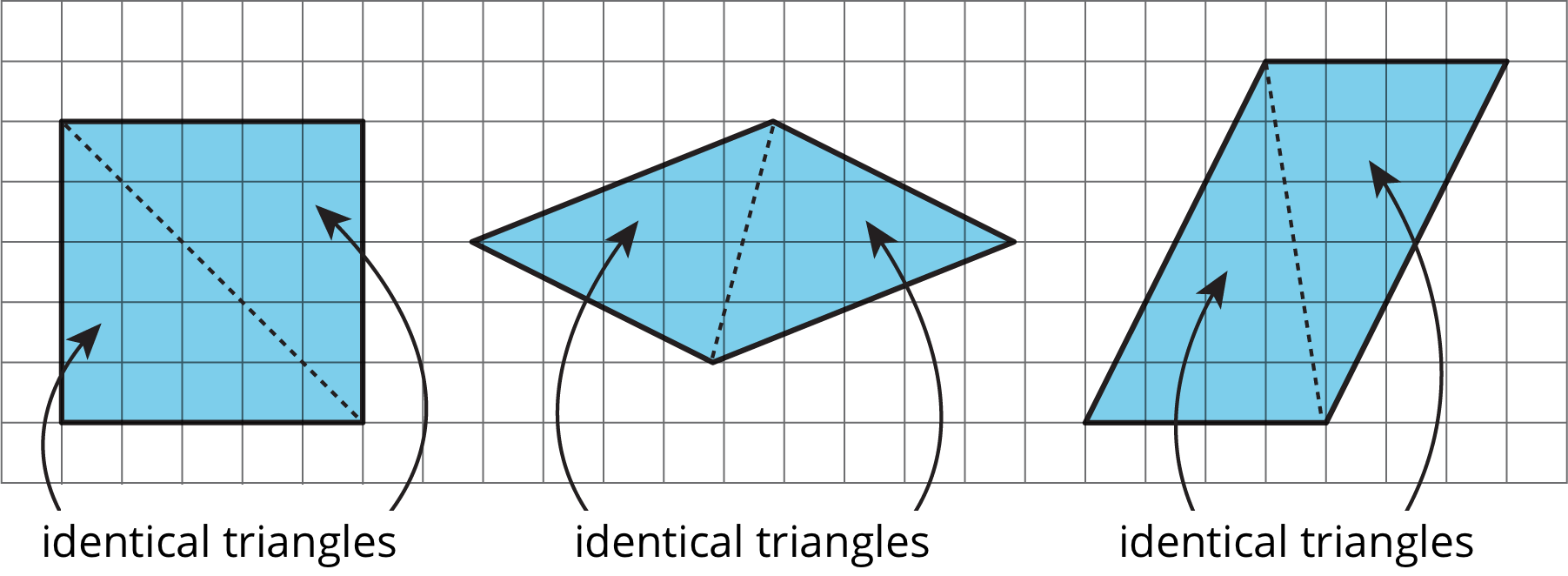 Three parallelograms showing decompositions into two identical triangles.