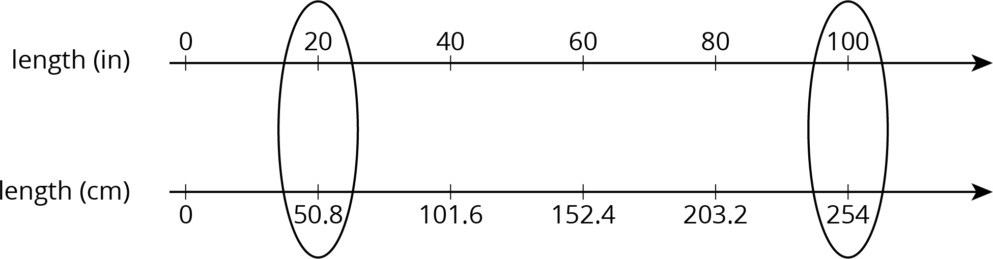 "A double number line with 6 evenly spaced tick marks. The top number line is labeled ""length, in inches"" and starting with the first tick mark 0, 20, 40, 60, 80, and 100 are labeled. The bottom number line is labeled ""length, in centimeters"" and starting with the first tick mark 0, 50 point 8, 101 point 6, 152 point 4, 203 point 2, and 254 are labeled. There is one circle around the second tick marks in each line and one circle around the last tick mark in each line."