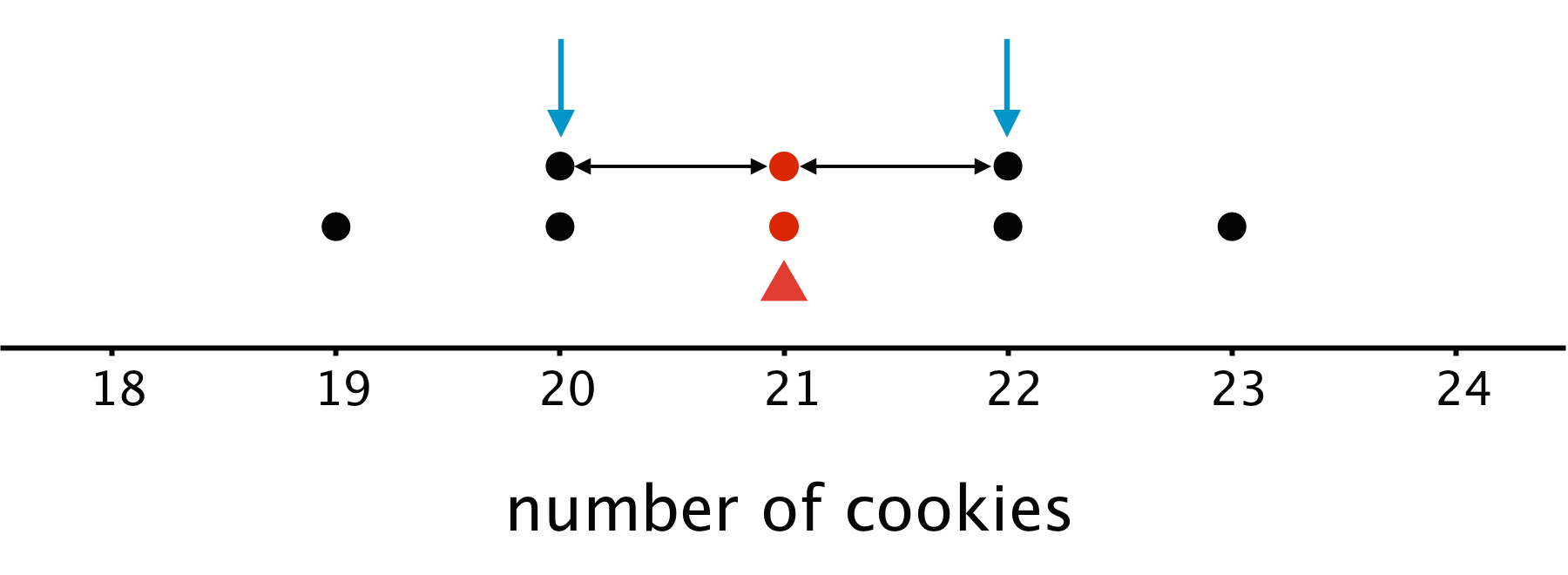 "A dot plot for ""number of cookies"". The numbers 18 through 24 are indicated. There is a triangle indicated at 21 cookies. There are arrows pointing to the dots at 20 and 22. There are lines indicating the distance between 20 and 21 and the distance between 21 and 22. The data are as follows: 18 cookies, 0 dots. 19 cookies, 1 dot. 20 cookies, 2 dots. 21 cookies, 2 dots. 22 cookies, 2 dots. 23 cookies, 1 dot. 24 cookies, 0 dots."