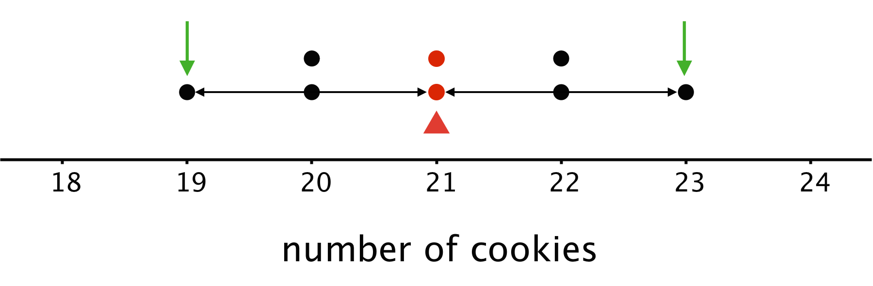 "A dot plot for ""number of cookies"". The numbers 18 through 24 are indicated. There is a triangle indicated at 21 cookies. There are arrows pointing to the dots at 19 and 23. There are lines indicating the distance between 19 and 21 and the distance between 21 and 23. The data are as follows: 18 cookies, 0 dots. 19 cookies, 1 dot. 20 cookies, 2 dots. 21 cookies, 2 dots. 22 cookies, 2 dots. 23 cookies, 1 dot. 24 cookies, 0 dots."