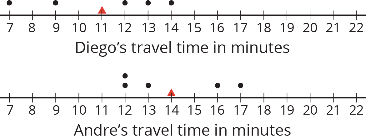 "Two dot plots labeled ""Diego's travel time in minutes"" and ""Andre's travel time in minutes"" are indicated. Each dot plot has the numbers 7 through 22 indicated.  The dot plot ""Diego's travel time in minutes"" has the following data:  7 minutes, 1 dot. 9 minutes, 1 dot. 11 minutes, 1 triangle. 12 minutes, 1 dot. 13 minutes, 1 dot. 14 minutes, 1 dot.  The dot plot ""Andre's travel time in minutes"" has the following data:  12 minutes, 2 dots. 13 minutes, 1 dot. 14 minutes, 1 triangle. 16 minutes, 1 dot. 17 minutes, 1 dot."