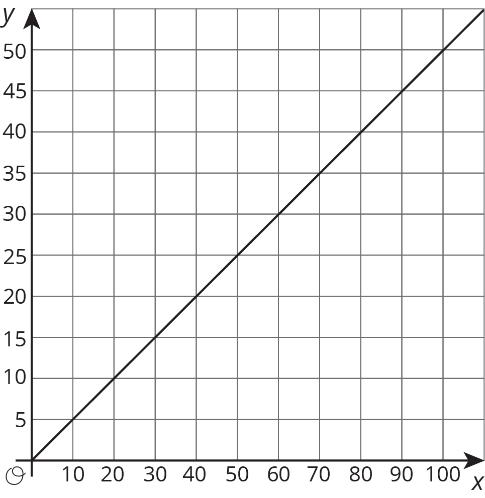 "A line is graphed in the coordinate plane with the origin labeled ""O"". The x axis has the numbers 0 through 20, in increments of 2, indicated. The y axis has the numbers 0 through 20, in increments of 2, indicated. The line begins at the origin. It moves gradually upward and to the right passing through the point with coordinates 8 comma 6. There is also a point indicated on the line and the coordinates of that point have integer values."