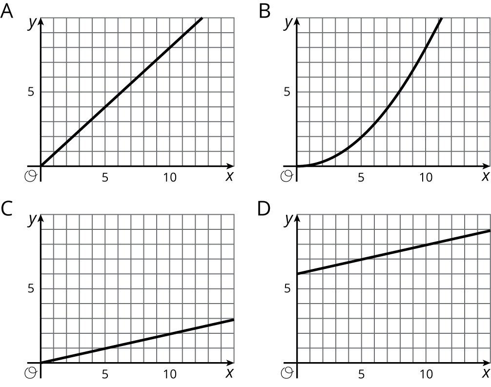 "Four graphs of curves labeled A, B, C, and D in the xy coordinate plane with the origin labeled ""O"". For each graph, the x axis has the numbers 0, 5, and 10 indicated. The y axis has the numbers 0 and 5.  In graph A, the curve is a line that begins at the origin and moves steadily upward and to the right.  In graph B, the curve begins at the origin and moves upward and to the right. It moves slowly in the beginning and then goes steeply upward. In graph C, the curve is a line that begins at the origin and moves slowly upward and to the right.  In graph D, the curve is a line that begins on the vertical axis and above the origin. It moves slowly upward and to the right."