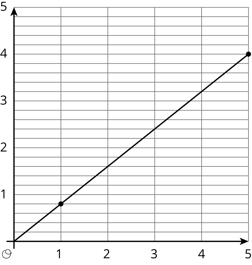 "A line is graphed in the coordinate plane with the origin labeled ""O"". The numbers 0 through 5 are indicated on the horizontal axis. The numbers 0 through 5, are indicated on the vertical axis. The line begins at the origin. It moves steadily upwards and to the right passing through the points with coordinates 1 comma four fifths, and 5 comma 4."