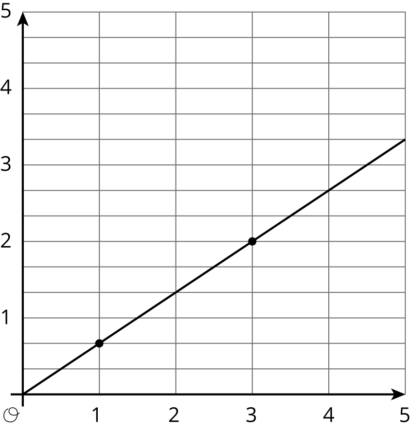 "Graph 2 is a line graphed in the coordinate plane with the origin labeled ""O"". The numbers 0 through 5 are indicated on the horizontal axis. The numbers 0 through 5 on the vertical axis. There are two evenly spaced horizontal gridlines between each integer. The line begins at the origin. It moves steadily upward and to the right passing through the points with coordinates 1 comma two-thirds, and 3 comma 2."