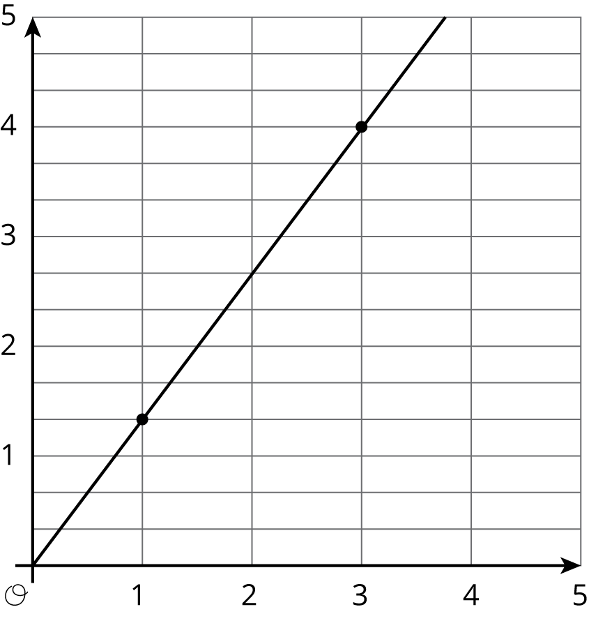 "Graph 3 is a line graphed in the coordinate plane with the origin labeled ""O"". The numbers 0 through 5 are indicated on the horizontal axis. The numbers 0 through 5 are indicated on the vertical axis. There are 2 evenly spaced horizontal gridlines between each integer. The line begins at the origin. It moves steadily upward and to the right passing through the points with coordinates 1 comma 1 and one-third, and 3 comma 4."