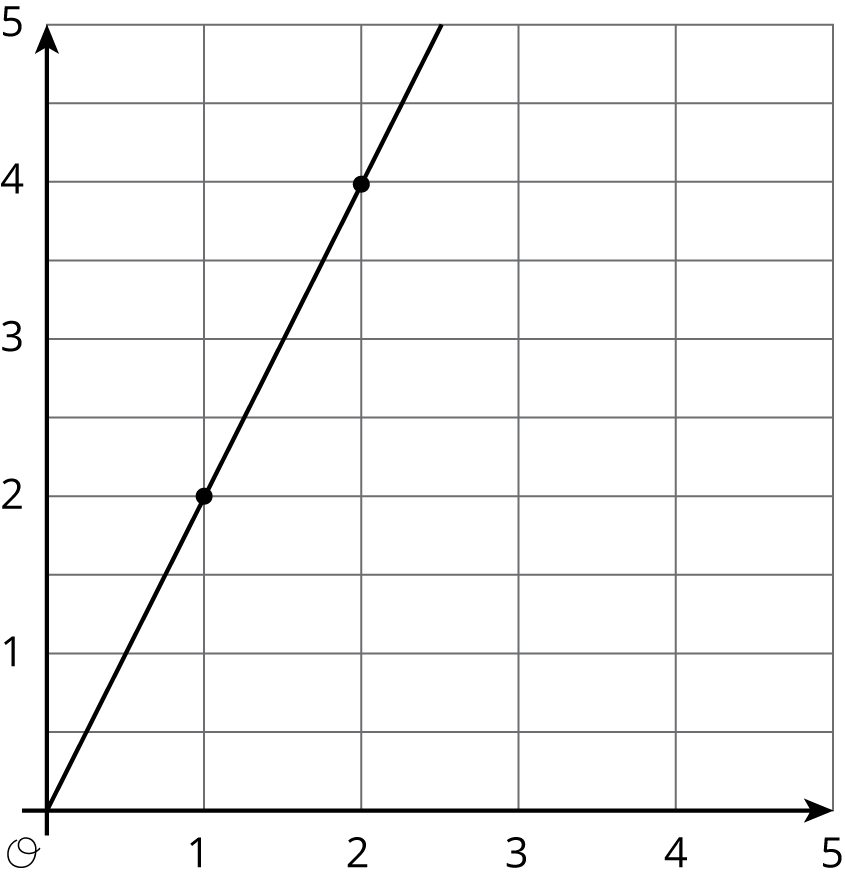 "Graph 5 is a line graphed in the coordinate plane with the origin labeled ""O"". The numbers 0 through 5 are indicated on the horizontal axis. The numbers 0 through 5 are indicated on the vertical axis. There are also horizontal gridlines midway between each integer. The line begins at the origin. It moves steeply upward and to the right, passing through the points with coordinates 1 comma 2, and 2 comma 4."