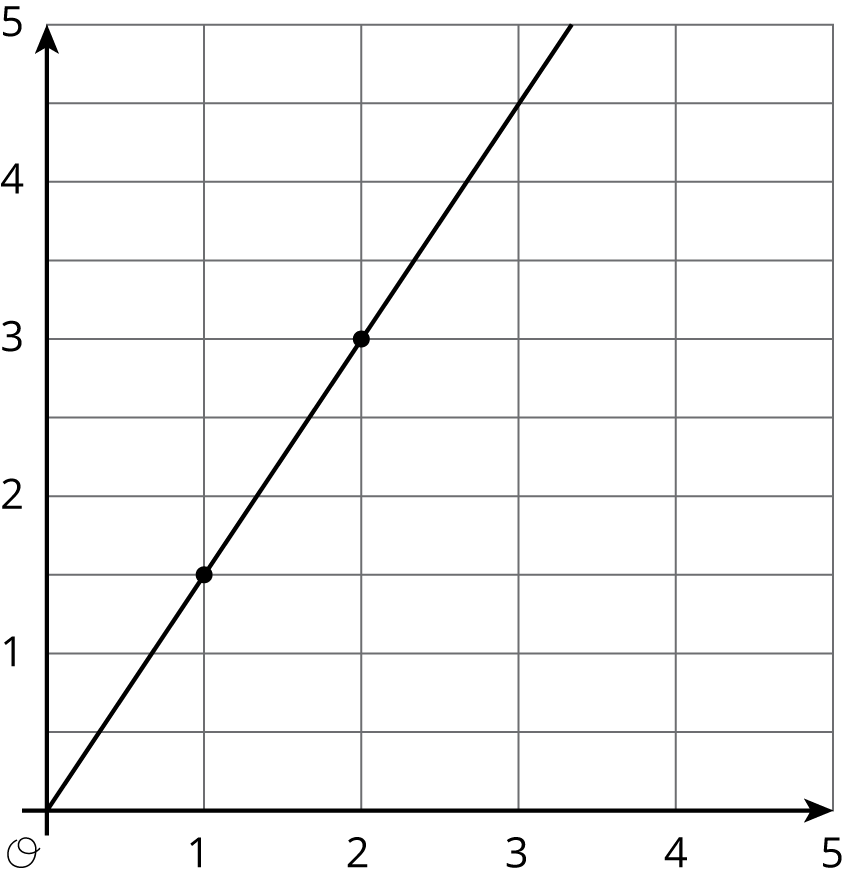 "Graph 6 is a line graphed in the coordinate plane with the origin labeled ""O"". The numbers 0 through 5 are indicated on the horizontal axis. The numbers 0 through 5 are indicated on the vertical axis. There are horizontal gridlines midway between each integer. The line begins at the origin. It moves steadily upward and to the right, passing through the points with coordinates 1 comma 1 point 5 and 2 comma 3."