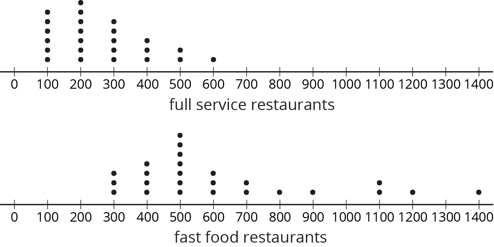 "Two dot plots labeled ""full service restaurants"" and ""fast food restaurants"" each with the numbers 0 through 1400, in increments of 100, indicated. The data are as follows:  Full service restaurants: 100 restaurants, 6 dots. 200 restaurants, 7 dots. 300 restaurants, 5 dots. 400 restaurants, 3 dots. 500 restaurants, 2 dots. 600 restaurants, 1 dot.  Fast food restaurants: 300 restaurants, 3 dots. 400 restaurants, 4 dots. 500 restaurants, 7 dots. 600 restaurants, 3 dots. 700 restaurants, 2 dots. 800 restaurants, 1 dot. 900 restaurants, 1 dot. 1100 restaurants, 2 dots. 1200 restaurants, 1 dot. 1400 restaurants, 1 dot."