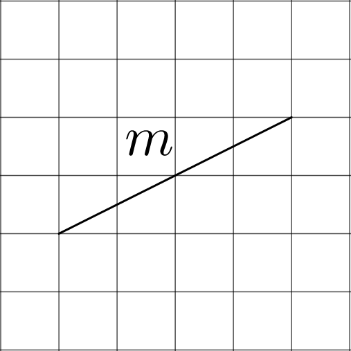 A line segment slanted upward and to the right, labeled m, on a square grid. The top endpoint is 2 units up and 4 units to the right from the bottom endpoint.