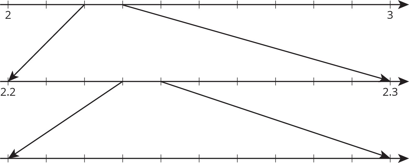 "A zooming number line that is composed of 3 number lines, aligned vertically, each with 11 evenly spaced tick marks. On the top number line, the first tick mark is labeled ""2"" and the eleventh tick mark is labeled ""3."" Two arrows are drawn from the top number line to the middle number line; one arrow is drawn from the third tick mark on the top number line to the first tick mark on the middle number line. The other arrow is drawn from the fourth tick mark on top number to the eleventh tick mark on the middle number line. On the middle number line, the first tick mark is labeled ""2 point 2"" and the eleventh tick mark is labeled ""2 point 3."" Two arows are drawn from the middle number line to the bottom number line; one arrow is drawn from the fourth tick mark on the middle number line to the first tick mark on the bottom number line. The other arrow is drawn from the fifth tick mark on the middle number line to the eleventh tick mark on the bottom number line. The bottom number line has no numbers indicated."
